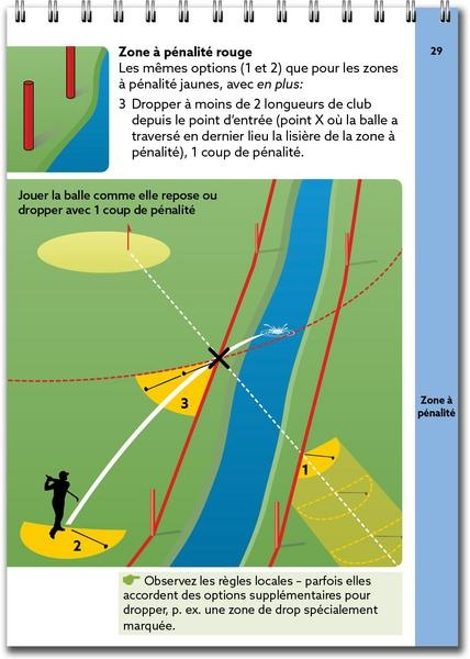 Règles de golf l'essentiel (français)